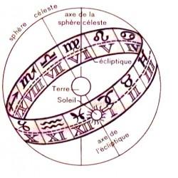 L'astrologie, négation de l'astronomie