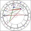 L'astrologie réfutée par l'astronomie